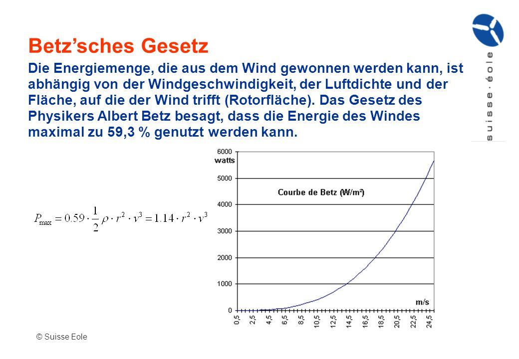 Betzsches Gesetz © Suisse Eole Die Energiemenge, die aus dem Wind gewonnen werden kann, ist abhängig von der Windgeschwindigkeit, der Luftdichte und d