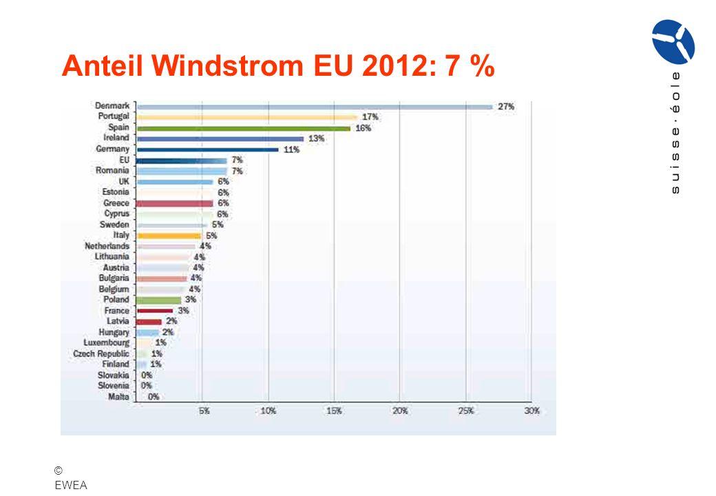 Anteil Windstrom EU 2012: 7 % © EWEA