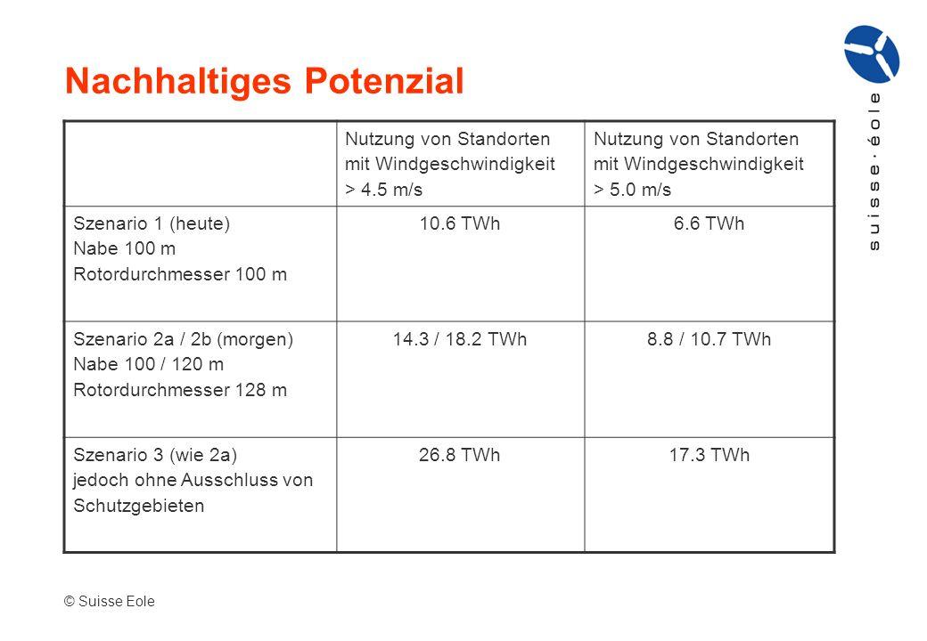Nachhaltiges Potenzial © Suisse Eole Nutzung von Standorten mit Windgeschwindigkeit > 4.5 m/s Nutzung von Standorten mit Windgeschwindigkeit > 5.0 m/s