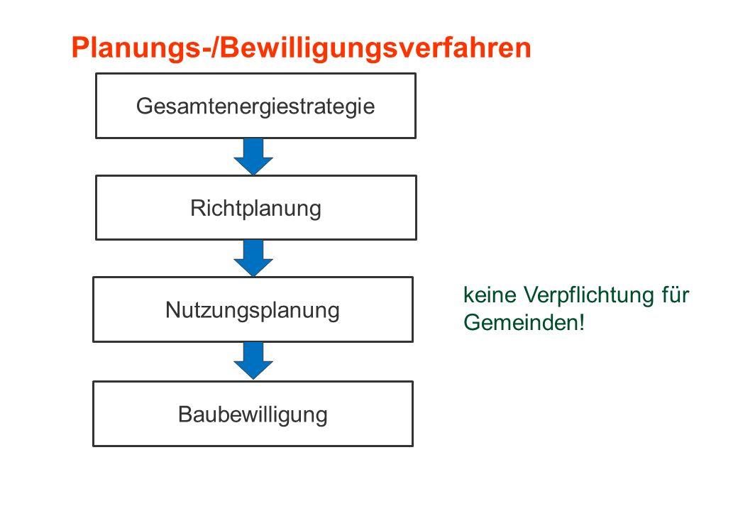 Gesamtenergiestrategie Richtplanung Nutzungsplanung Baubewilligung keine Verpflichtung für Gemeinden! Planungs-/Bewilligungsverfahren