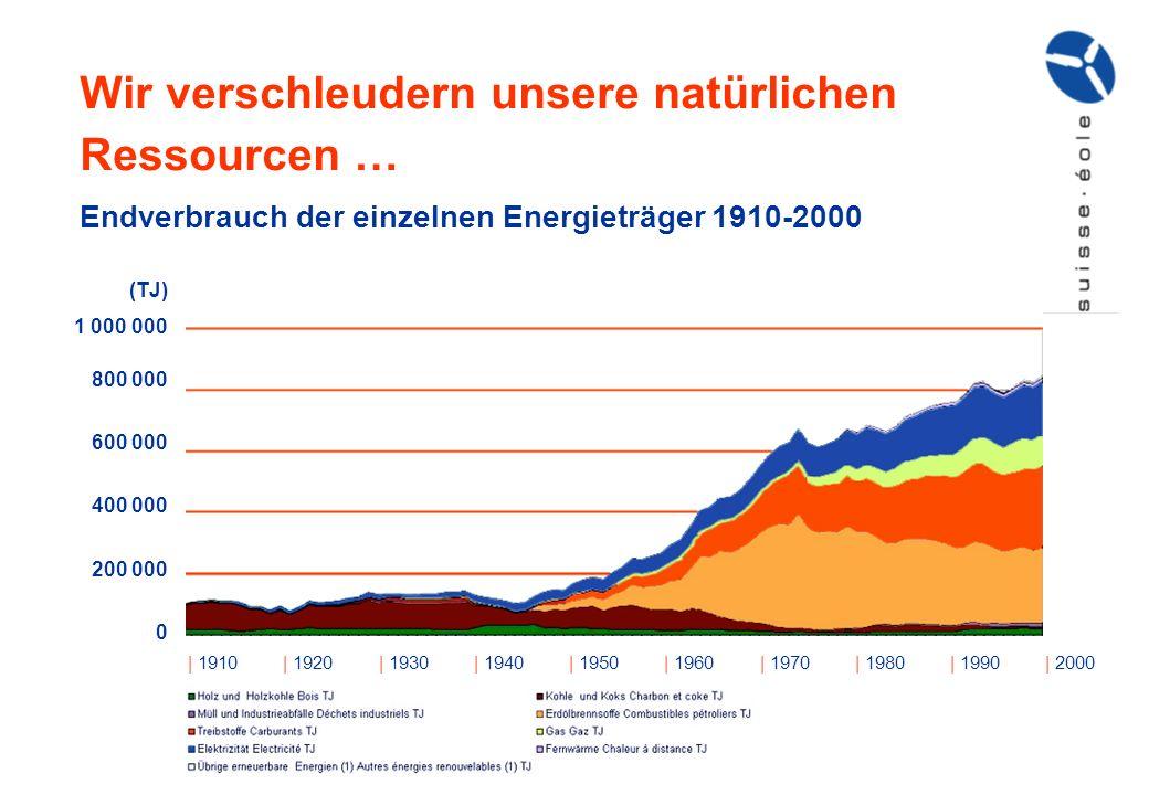 Wir verschleudern unsere natürlichen Ressourcen … Endverbrauch der einzelnen Energieträger 1910-2000 | 1910| 1920| 1930| 1940| 1950| 1960| 1970| 1980|
