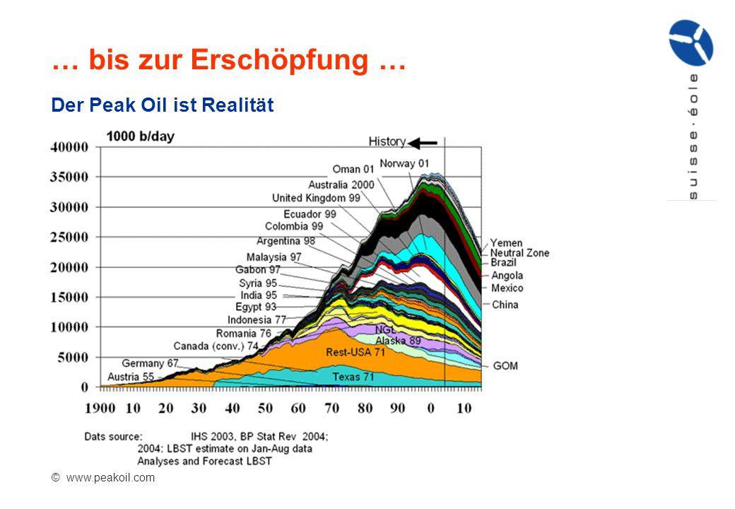 … bis zur Erschöpfung … Der Peak Oil ist Realität © www.peakoil.com
