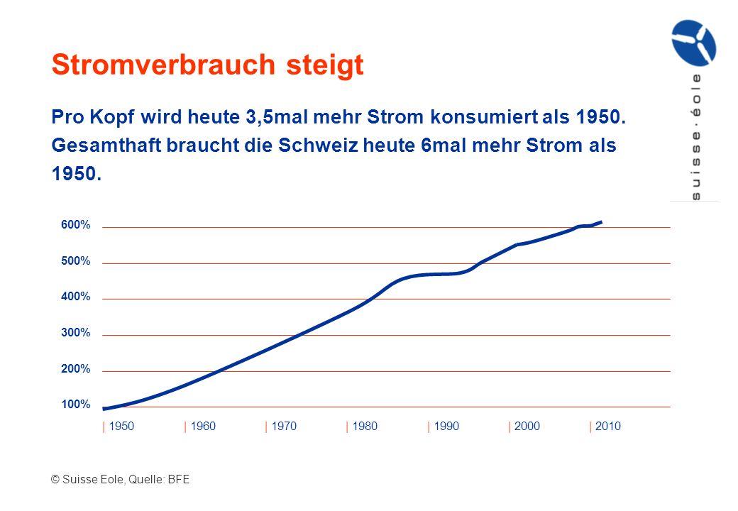 Pro Kopf wird heute 3,5mal mehr Strom konsumiert als 1950. Gesamthaft braucht die Schweiz heute 6mal mehr Strom als 1950. Stromverbrauch steigt | 1950