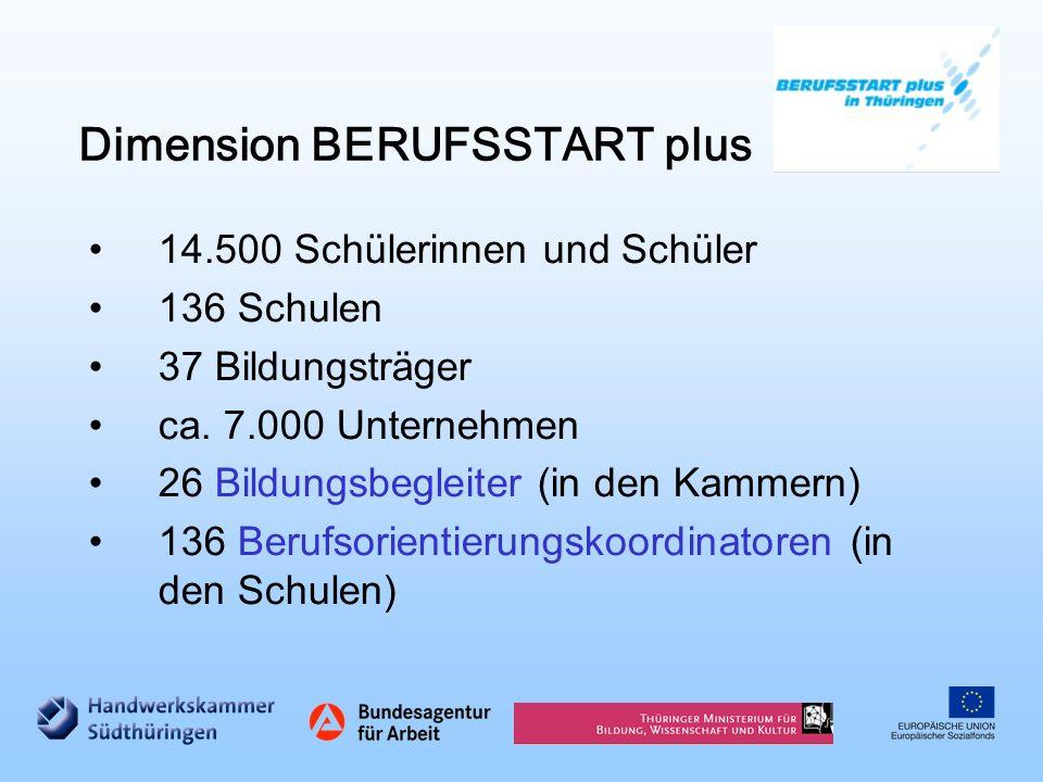 Dimension BERUFSSTART plus 14.500 Schülerinnen und Schüler 136 Schulen 37 Bildungsträger ca. 7.000 Unternehmen 26 Bildungsbegleiter (in den Kammern) 1