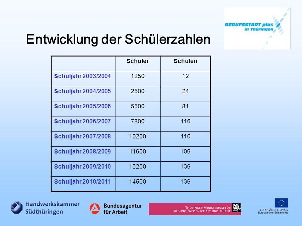 Entwicklung der Schülerzahlen SchülerSchulen Schuljahr 2003/2004125012 Schuljahr 2004/2005250024 Schuljahr 2005/2006550081 Schuljahr 2006/20077800116