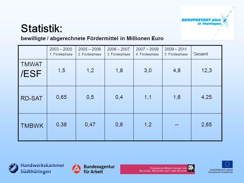 Statistik: bewilligte / abgerechnete Fördermittel in Millionen Euro 2003 – 2005 1. Förderphase 2005 – 2006 2. Förderphase 2006 – 2007 3. Förderphase 2