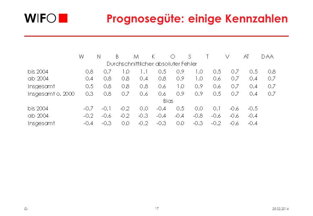 16 25.02.2014 Q: Sektorwerte RGR2007 Von durchschnittlichem Prognosefehler geht die Hälfte auf Sektorverschiebungen zurück