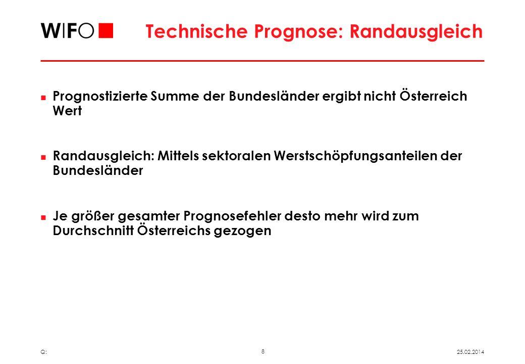 7 25.02.2014 Q: Technische Prognose: Verfahren Verfahren Interpolationsverfahren (Chow und Lin, 1971, Fernandez,1981, Littermann, 1983) Grundidee: Sch