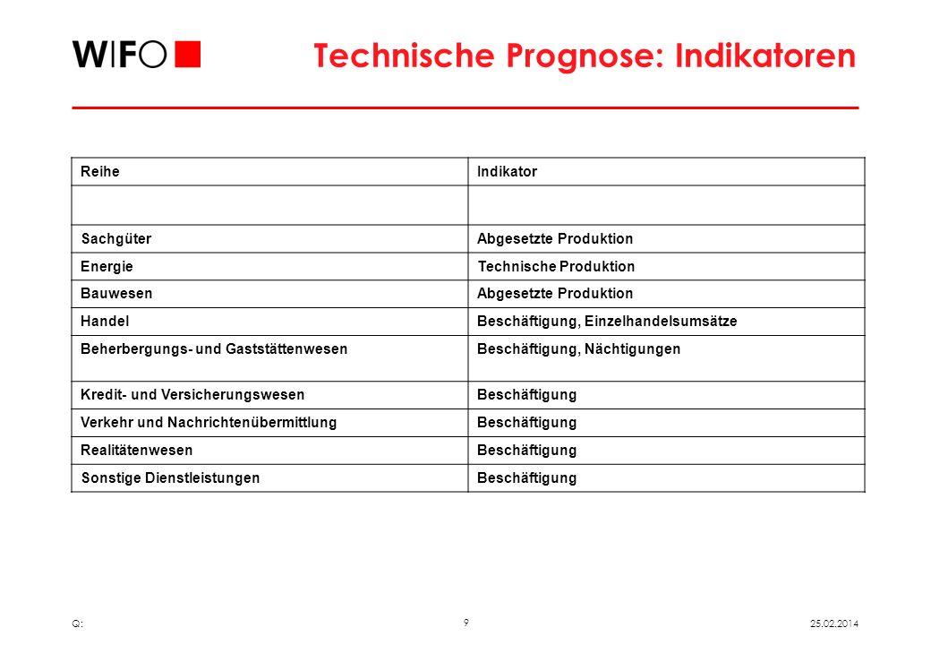 8 25.02.2014 Q: Technische Prognose: Randausgleich Prognostizierte Summe der Bundesländer ergibt nicht Österreich Wert Randausgleich: Mittels sektoral