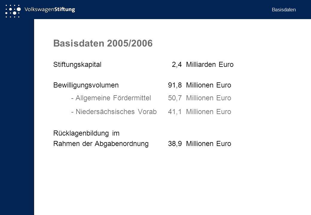 Basisdaten 2005/2006 Stiftungskapital 2,4 Milliarden Euro Bewilligungsvolumen 91,8 Millionen Euro - Allgemeine Fördermittel50,7 Millionen Euro - Niedersächsisches Vorab 41,1 Millionen Euro Rücklagenbildung im Rahmen der Abgabenordnung38,9 Millionen Euro Basisdaten