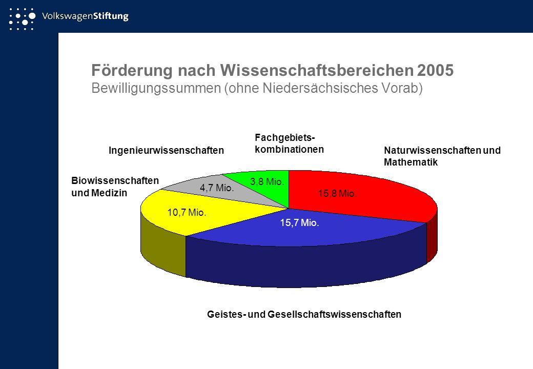 Förderung nach Wissenschaftsbereichen 2005 Bewilligungssummen (ohne Niedersächsisches Vorab) Naturwissenschaften und Mathematik 15,8 Mio. 15,7 Mio. 10