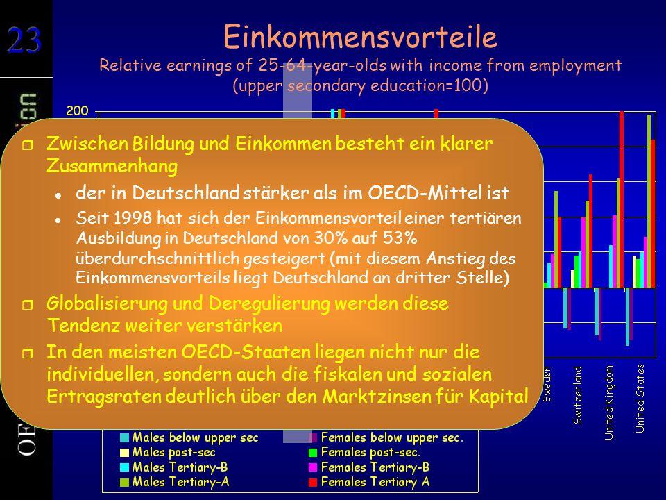 Einkommensvorteile Relative earnings of 25-64-year-olds with income from employment (upper secondary education=100) r Zwischen Bildung und Einkommen besteht ein klarer Zusammenhang der in Deutschland stärker als im OECD-Mittel ist Seit 1998 hat sich der Einkommensvorteil einer tertiären Ausbildung in Deutschland von 30% auf 53% überdurchschnittlich gesteigert (mit diesem Anstieg des Einkommensvorteils liegt Deutschland an dritter Stelle) r Globalisierung und Deregulierung werden diese Tendenz weiter verstärken r In den meisten OECD-Staaten liegen nicht nur die individuellen, sondern auch die fiskalen und sozialen Ertragsraten deutlich über den Marktzinsen für Kapital