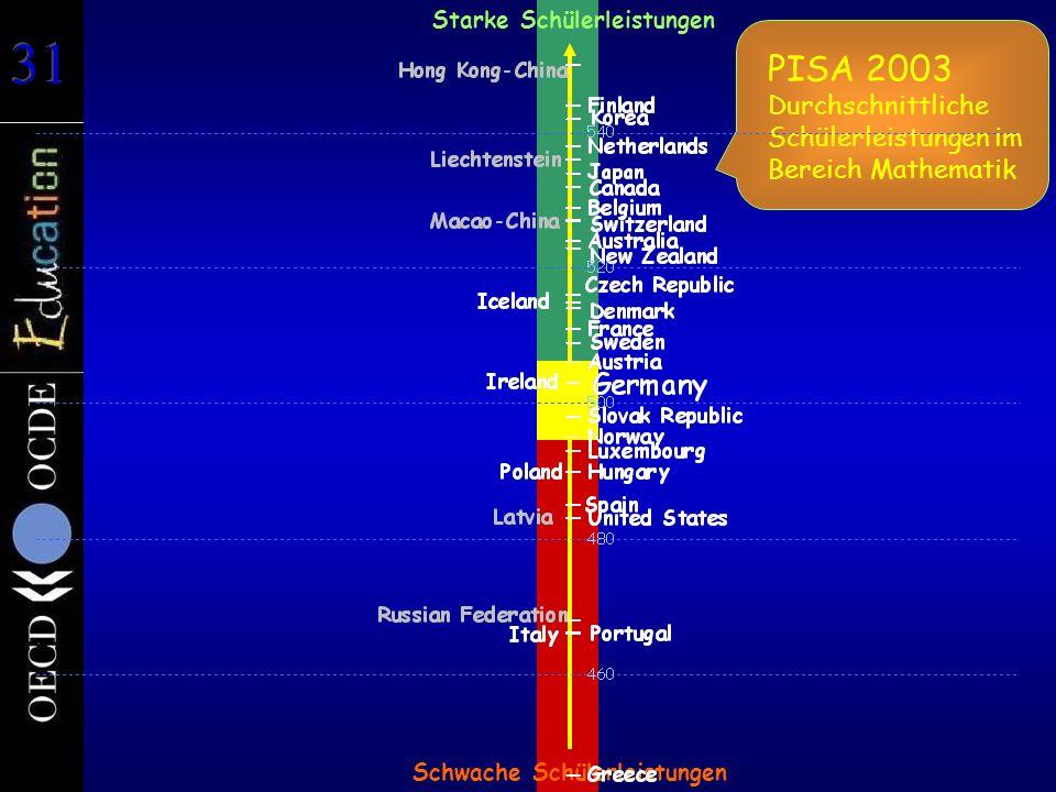 PISA 2003 Durchschnittliche Schülerleistungen im Bereich Mathematik Starke Schülerleistungen Schwache Schülerleistungen