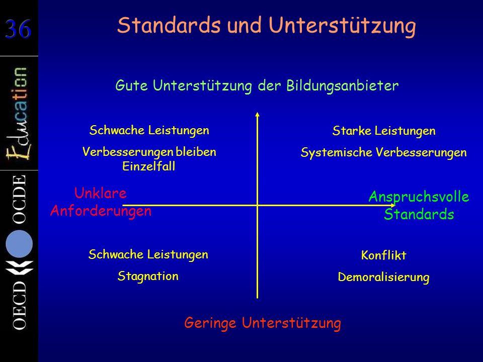 Standards und Unterstützung Geringe Unterstützung Gute Unterstützung der Bildungsanbieter Unklare Anforderungen Anspruchsvolle Standards Starke Leistu