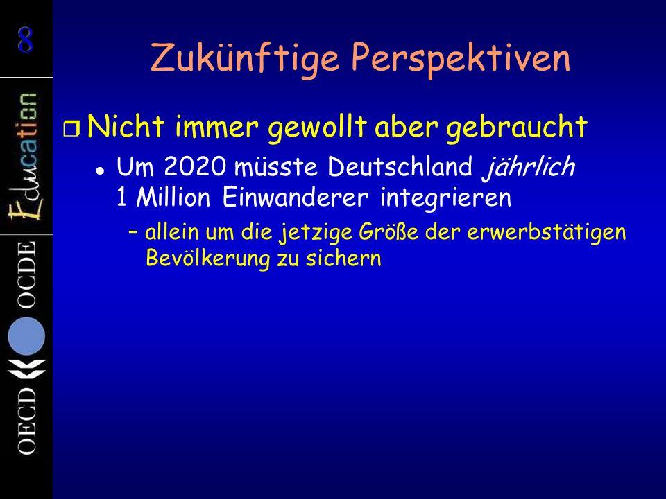 Zukünftige Perspektiven r Nicht immer gewollt aber gebraucht Um 2020 müsste Deutschland jährlich 1 Million Einwanderer integrieren –allein um die jetzige Größe der erwerbstätigen Bevölkerung zu sichern