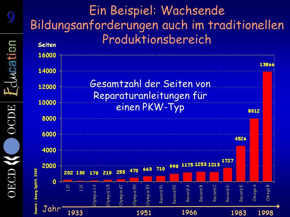 Ein Beispiel: Wachsende Bildungsanforderungen auch im traditionellen Produktionsbereich Seiten 19331951 1966 19831998 Source : Georg Spöttl, 2002 Jahr Gesamtzahl der Seiten von Reparaturanleitungen für einen PKW-Typ