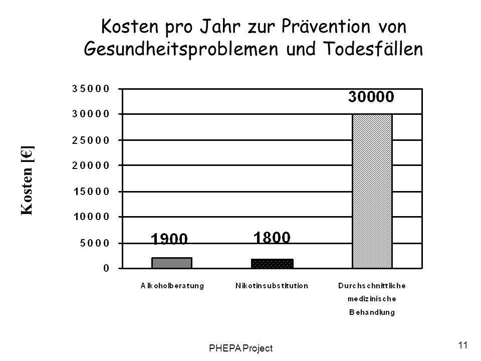 PHEPA Project 11 Kosten [] Kosten pro Jahr zur Prävention von Gesundheitsproblemen und Todesfällen