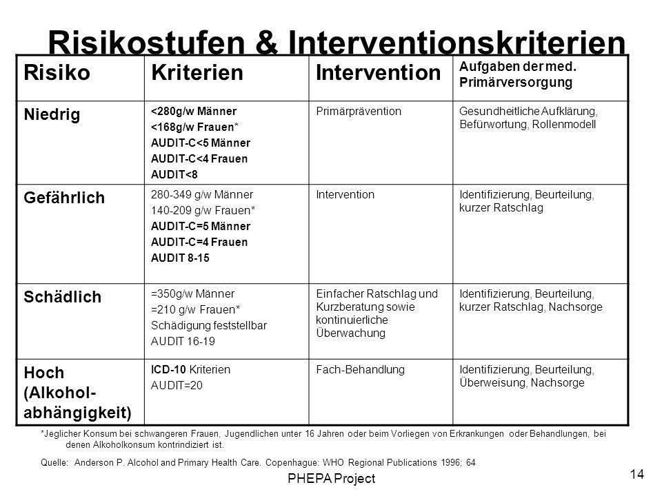 PHEPA Project 14 Risikostufen & Interventionskriterien RisikoKriterienIntervention Aufgaben der med. Primärversorgung Niedrig <280g/w Männer <168g/w F