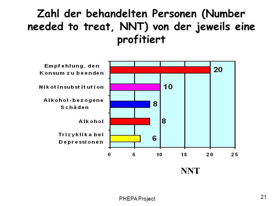 PHEPA Project 21 NNT Zahl der behandelten Personen (Number needed to treat, NNT) von der jeweils eine profitiert