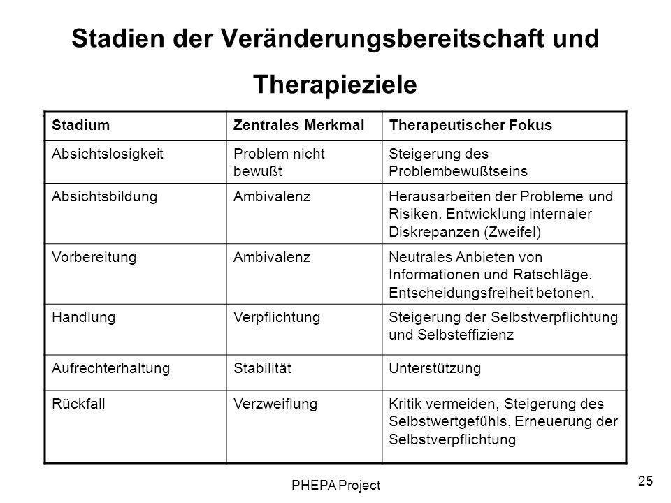 PHEPA Project 25 Stadien der Veränderungsbereitschaft und Therapieziele. StadiumZentrales MerkmalTherapeutischer Fokus AbsichtslosigkeitProblem nicht