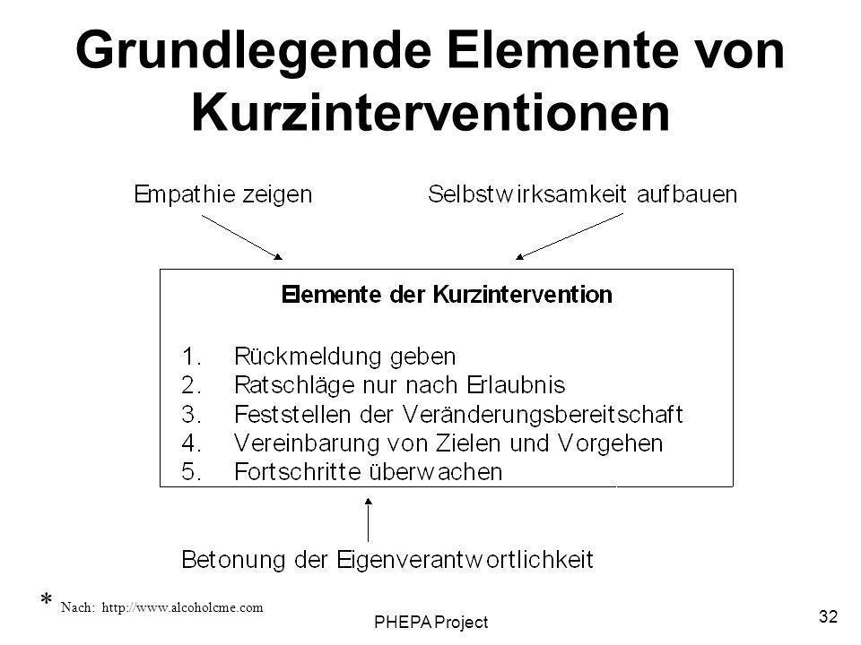 PHEPA Project 32 Grundlegende Elemente von Kurzinterventionen * Nach: http://www.alcoholcme.com