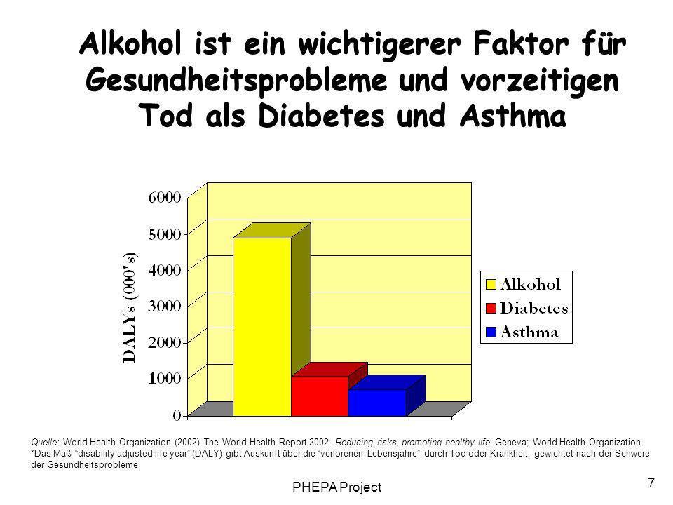 PHEPA Project 7 Alkohol ist ein wichtigerer Faktor für Gesundheitsprobleme und vorzeitigen Tod als Diabetes und Asthma Quelle: World Health Organizati