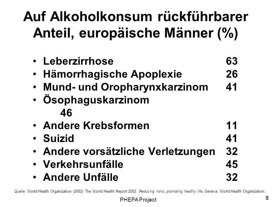 PHEPA Project 8 Auf Alkoholkonsum rückführbarer Anteil, europäische Männer (%) Leberzirrhose63 Hämorrhagische Apoplexie26 Mund- und Oropharynxkarzinom