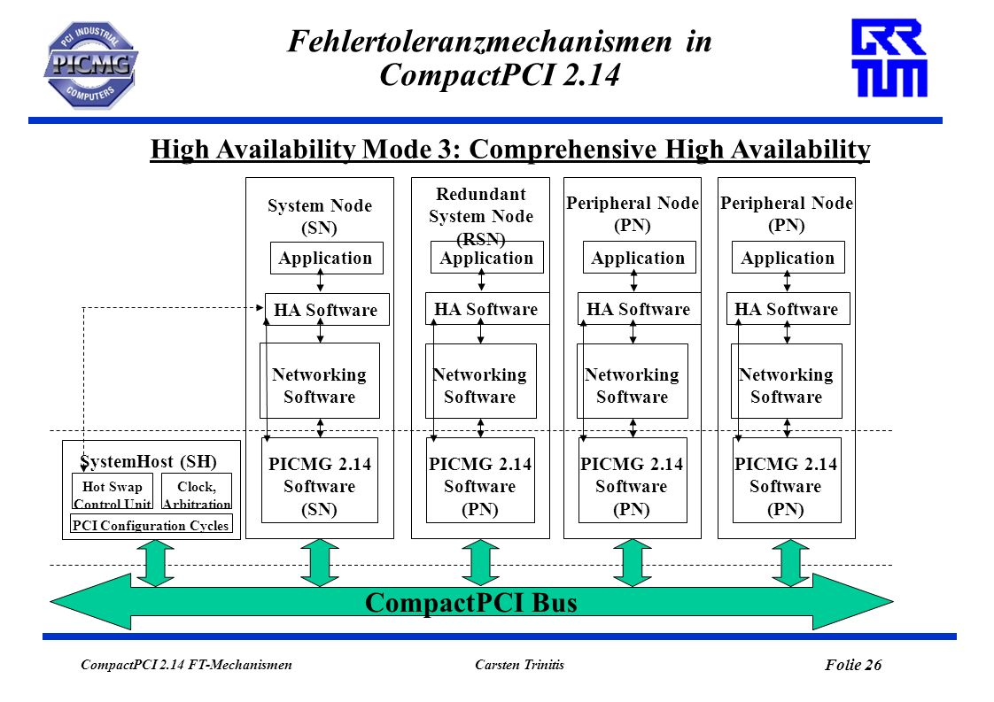 CompactPCI 2.14 FT-Mechanismen Folie 26 Carsten Trinitis Fehlertoleranzmechanismen in CompactPCI 2.14 High Availability Mode 3: Comprehensive High Availability System Node (SN) CompactPCI Bus Networking Software PICMG 2.14 Software (SN) Application HA Software Redundant System Node (RSN) Networking Software PICMG 2.14 Software (PN) HA Software Application Peripheral Node (PN) Networking Software PICMG 2.14 Software (PN) Application HA Software Peripheral Node (PN) Networking Software PICMG 2.14 Software (PN) Application HA Software SystemHost (SH) Clock, Arbitration Hot Swap Control Unit PCI Configuration Cycles