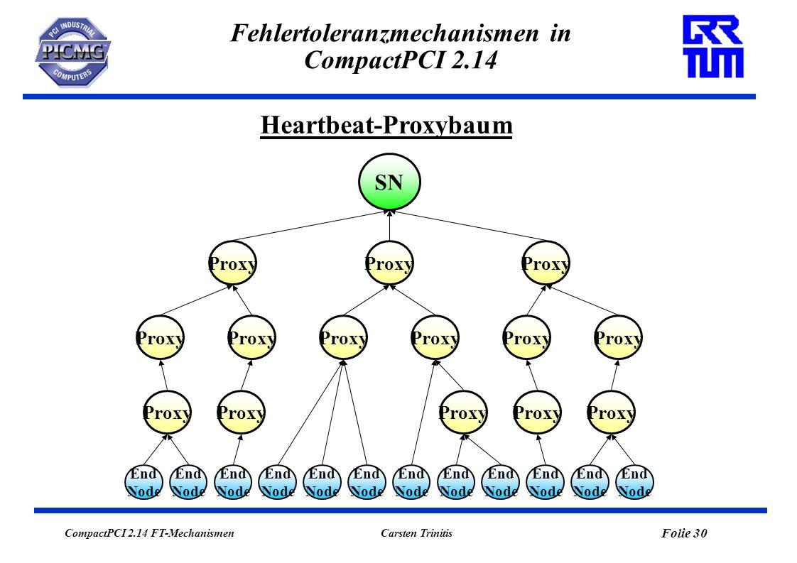 CompactPCI 2.14 FT-Mechanismen Folie 30 Carsten Trinitis Fehlertoleranzmechanismen in CompactPCI 2.14 Heartbeat-Proxybaum SN Proxy End Node End Node E