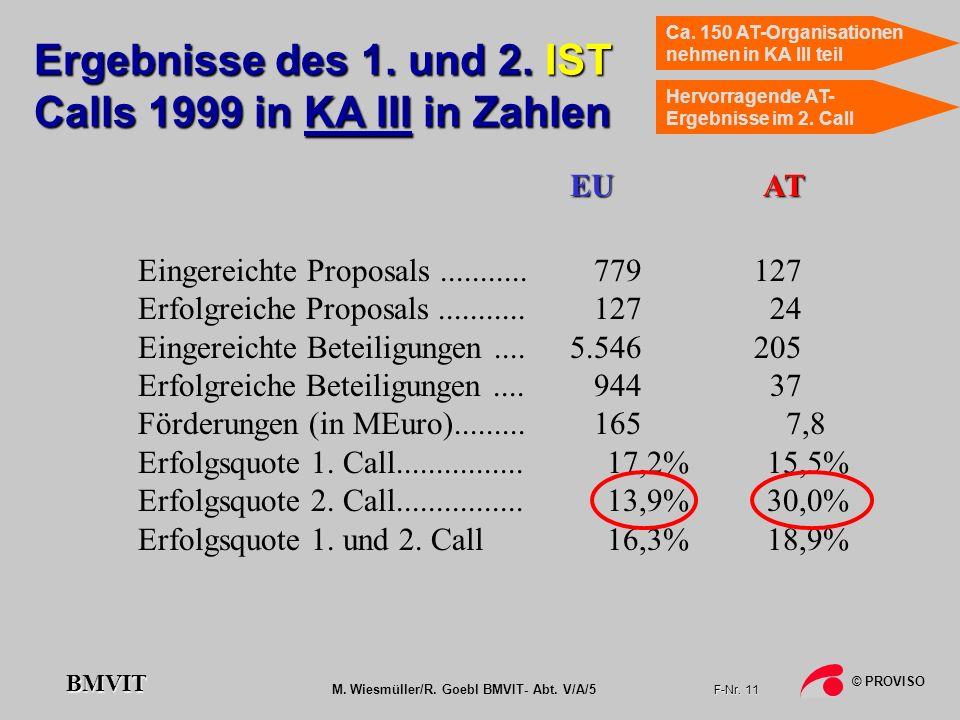 M. Wiesmüller/R. Goebl BMVIT- Abt. V/A/5 F-Nr. 11 © PROVISO BMVIT Ergebnisse des 1. und 2. IST Calls 1999 in KA III in Zahlen Eingereichte Proposals..
