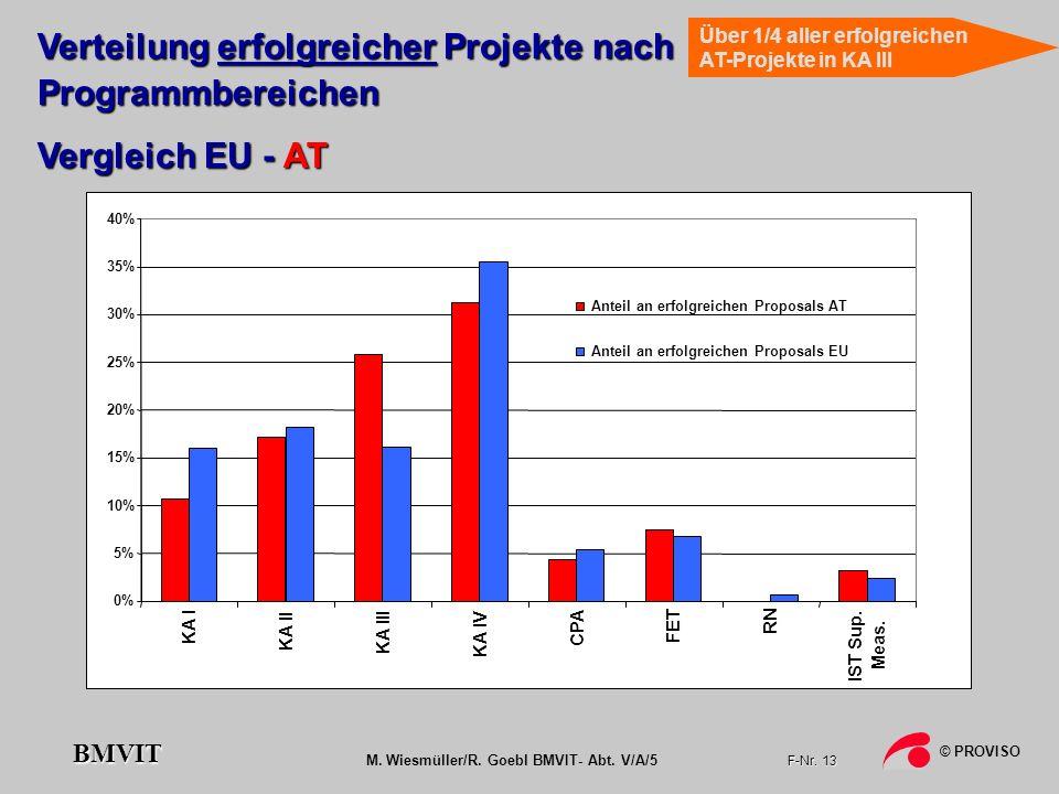 M. Wiesmüller/R. Goebl BMVIT- Abt. V/A/5 F-Nr. 13 © PROVISO BMVIT 0% 5% 10% 15% 20% 25% 30% 35% 40% KA I KA II KA III KA IV CPA FET RN IST Sup. Meas.