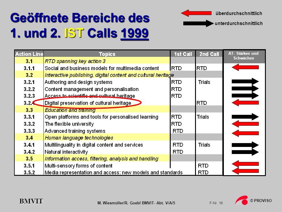 M. Wiesmüller/R. Goebl BMVIT- Abt. V/A/5 F-Nr. 16 © PROVISO BMVIT AT- Stärken und Schwächen Geöffnete Bereiche des 1. und 2. IST Calls 1999 überdurchs