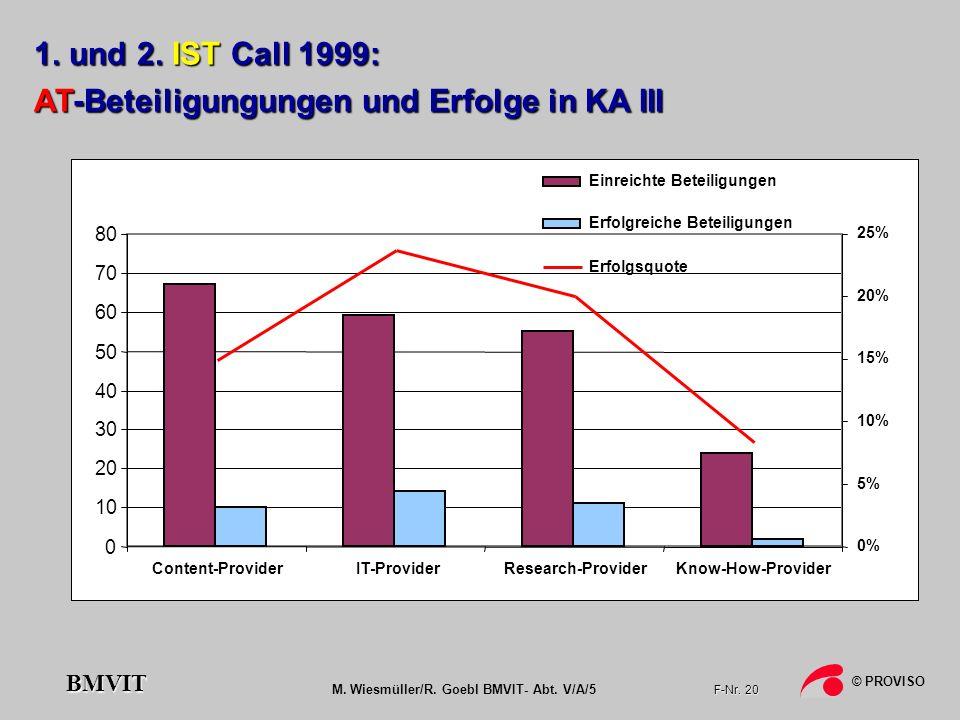 M. Wiesmüller/R. Goebl BMVIT- Abt. V/A/5 F-Nr. 20 © PROVISO BMVIT 0 10 20 30 40 50 60 70 80 Content-ProviderIT-ProviderResearch-ProviderKnow-How-Provi