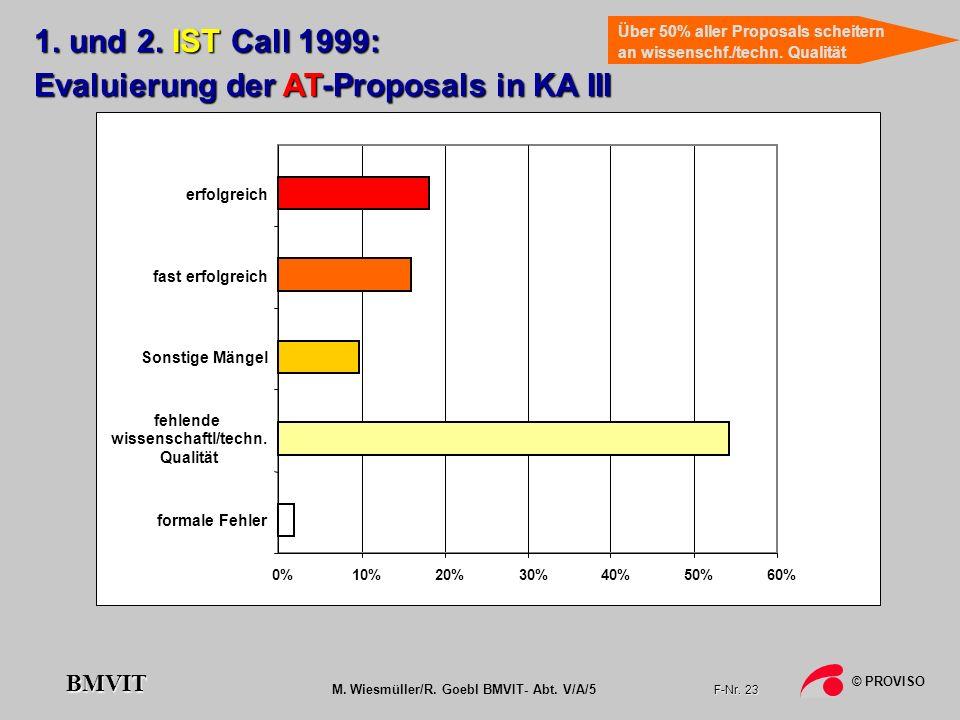 M. Wiesmüller/R. Goebl BMVIT- Abt. V/A/5 F-Nr. 23 © PROVISO BMVIT 0%10%20%30%40%50%60% 1. und 2. IST Call 1999: Evaluierung der AT-Proposals in KA III