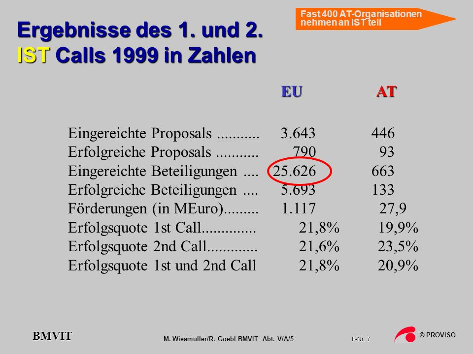 M. Wiesmüller/R. Goebl BMVIT- Abt. V/A/5 F-Nr. 7 © PROVISO BMVIT Ergebnisse des 1. und 2. IST Calls 1999 in Zahlen Eingereichte Proposals........... E