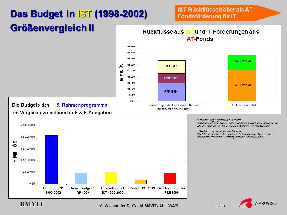 M. Wiesmüller/R. Goebl BMVIT- Abt. V/A/5 F-Nr. 9 © PROVISO BMVIT Die Budgets des5. Rahmenprogramms im Vergleich zu nationalen F & E-Ausgaben öS 0 öS 5