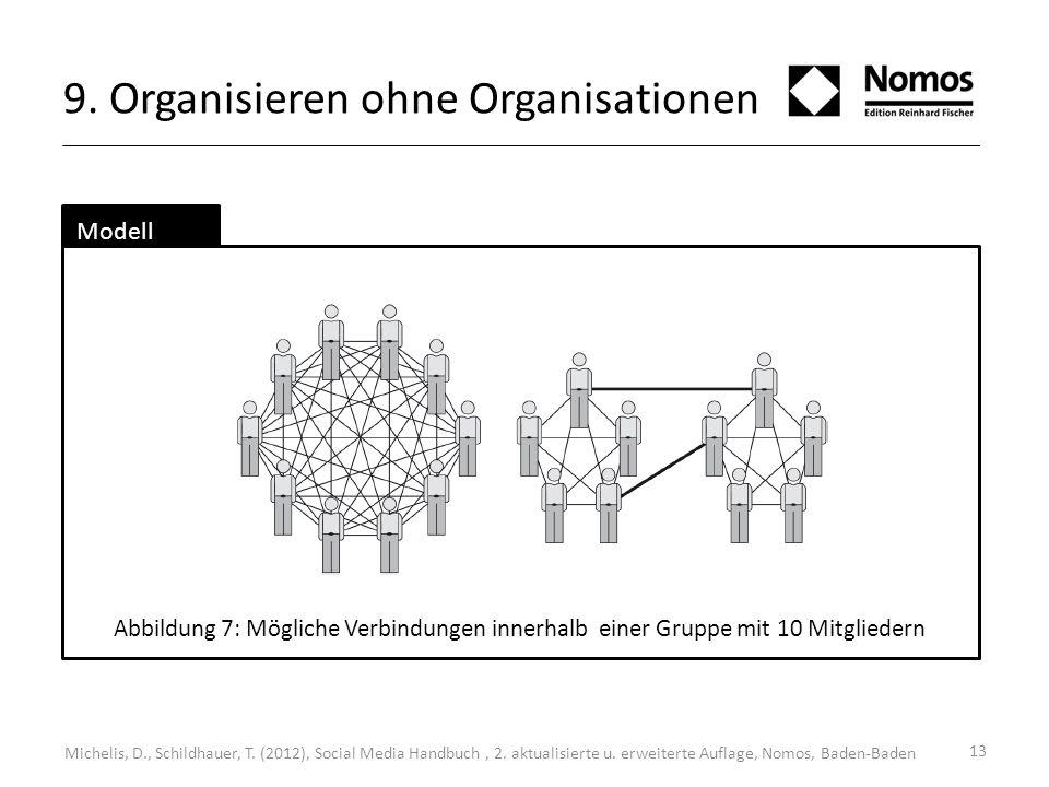13 9. Organisieren ohne Organisationen Modell Abbildung 7: Mögliche Verbindungen innerhalb einer Gruppe mit 10 Mitgliedern Michelis, D., Schildhauer,