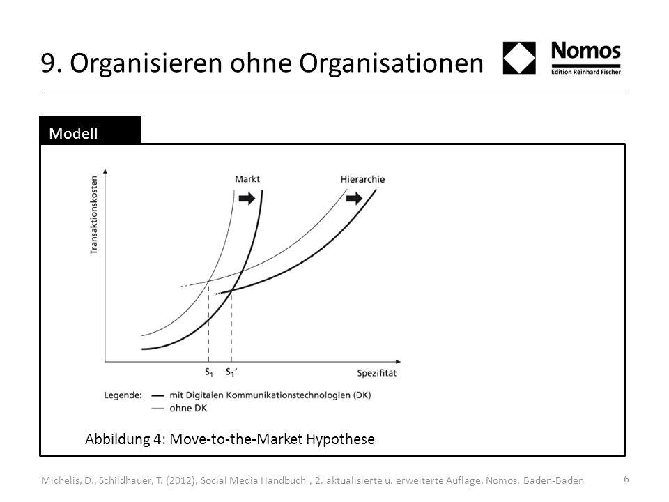9. Organisieren ohne Organisationen 6 Modell Abbildung 4: Move-to-the-Market Hypothese Michelis, D., Schildhauer, T. (2012), Social Media Handbuch, 2.