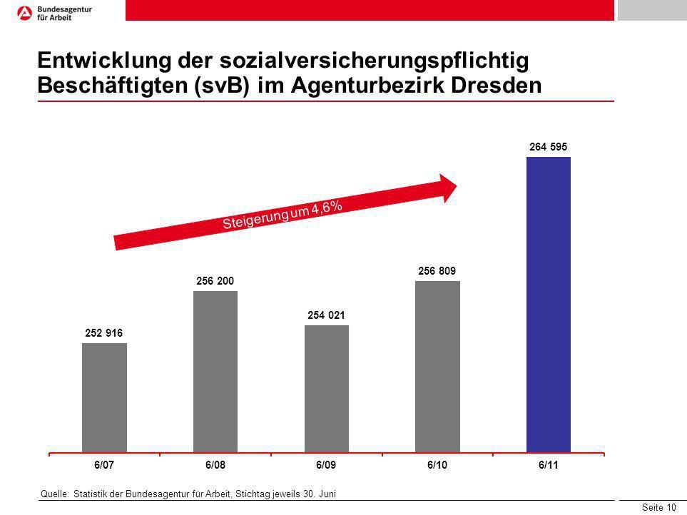 Seite 10 Entwicklung der sozialversicherungspflichtig Beschäftigten (svB) im Agenturbezirk Dresden Quelle: Statistik der Bundesagentur für Arbeit, Sti