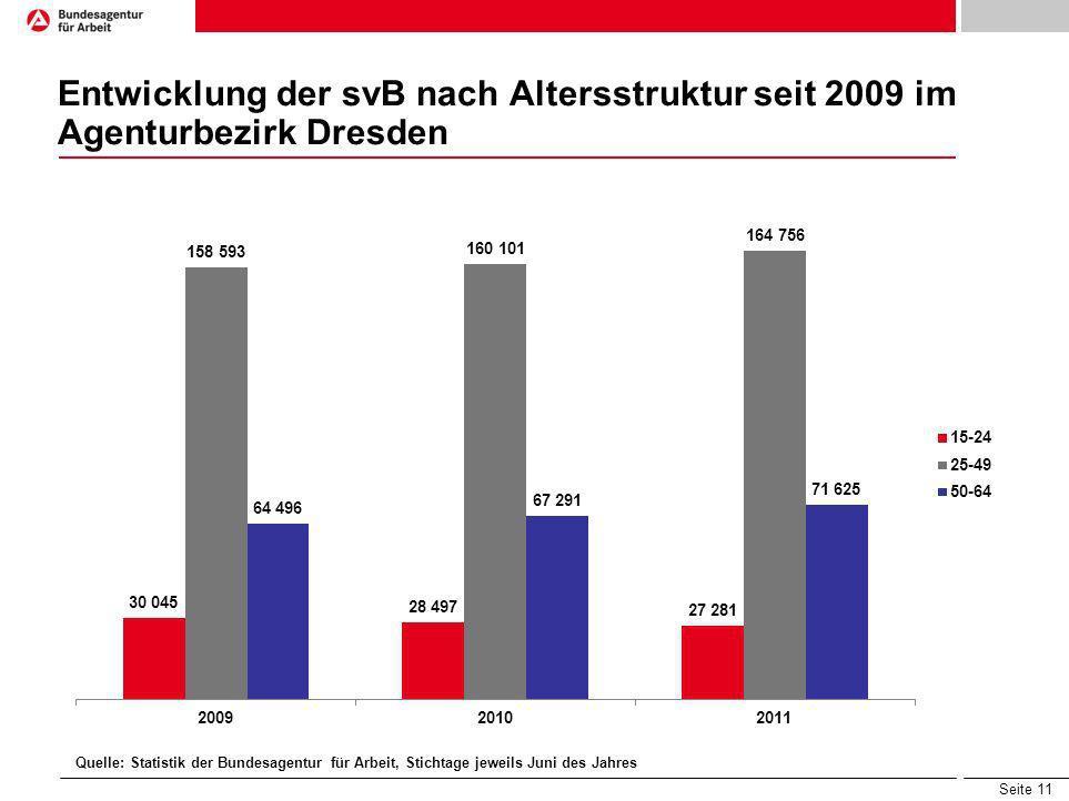 Seite 11 Entwicklung der svB nach Altersstruktur seit 2009 im Agenturbezirk Dresden Quelle: Statistik der Bundesagentur für Arbeit, Stichtage jeweils