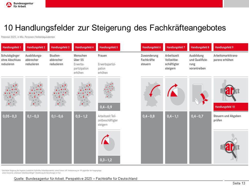 Seite 13 10 Handlungsfelder zur Steigerung des Fachkräfteangebotes Quelle: Bundesagentur für Arbeit, Perspektive 2025 – Fachkräfte für Deutschland
