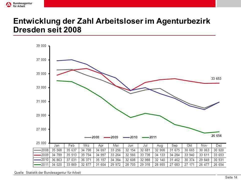Seite 14 Entwicklung der Zahl Arbeitsloser im Agenturbezirk Dresden seit 2008 Quelle: Statistik der Bundesagentur für Arbeit