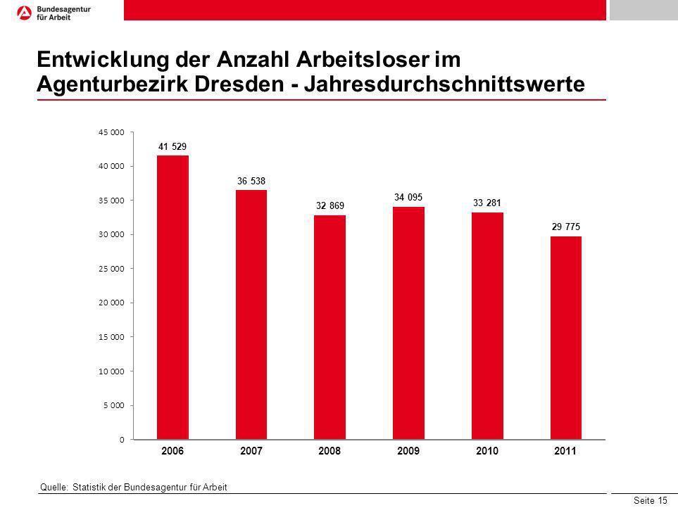 Seite 15 Entwicklung der Anzahl Arbeitsloser im Agenturbezirk Dresden - Jahresdurchschnittswerte Quelle: Statistik der Bundesagentur für Arbeit