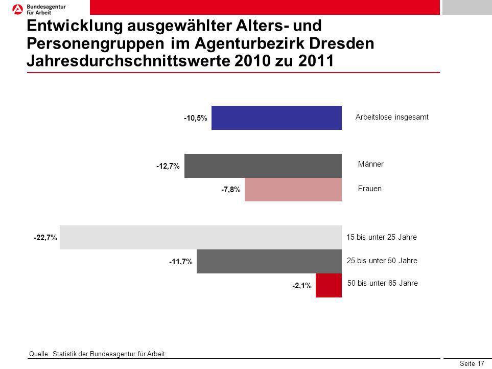 Seite 17 Entwicklung ausgewählter Alters- und Personengruppen im Agenturbezirk Dresden Jahresdurchschnittswerte 2010 zu 2011 Quelle: Statistik der Bun