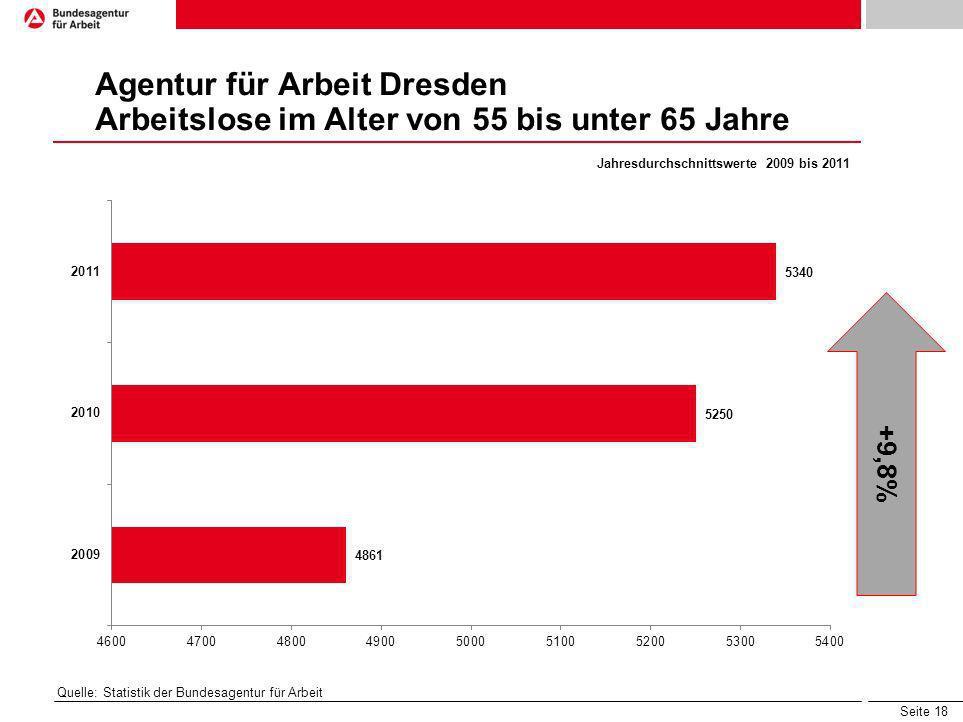 Seite 18 Agentur für Arbeit Dresden Arbeitslose im Alter von 55 bis unter 65 Jahre Jahresdurchschnittswerte 2009 bis 2011 Quelle: Statistik der Bundes