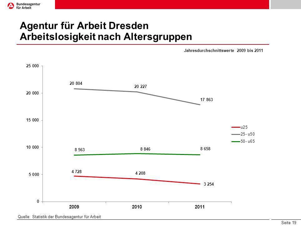 Seite 19 Agentur für Arbeit Dresden Arbeitslosigkeit nach Altersgruppen Quelle: Statistik der Bundesagentur für Arbeit Jahresdurchschnittswerte 2009 b