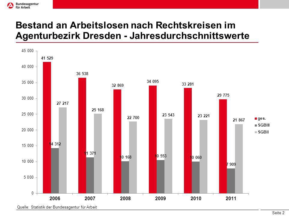 Seite 2 Bestand an Arbeitslosen nach Rechtskreisen im Agenturbezirk Dresden - Jahresdurchschnittswerte Quelle: Statistik der Bundesagentur für Arbeit