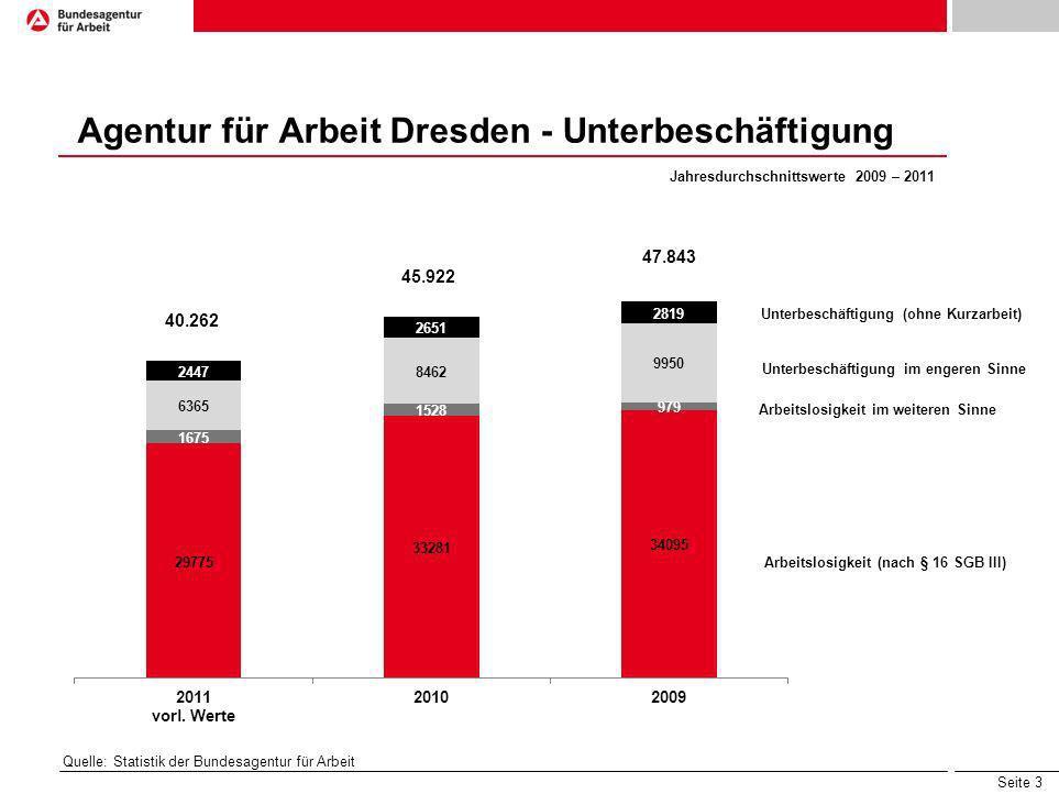 Seite 3 Agentur für Arbeit Dresden - Unterbeschäftigung Arbeitslosigkeit (nach § 16 SGB III) Arbeitslosigkeit im weiteren Sinne Unterbeschäftigung im
