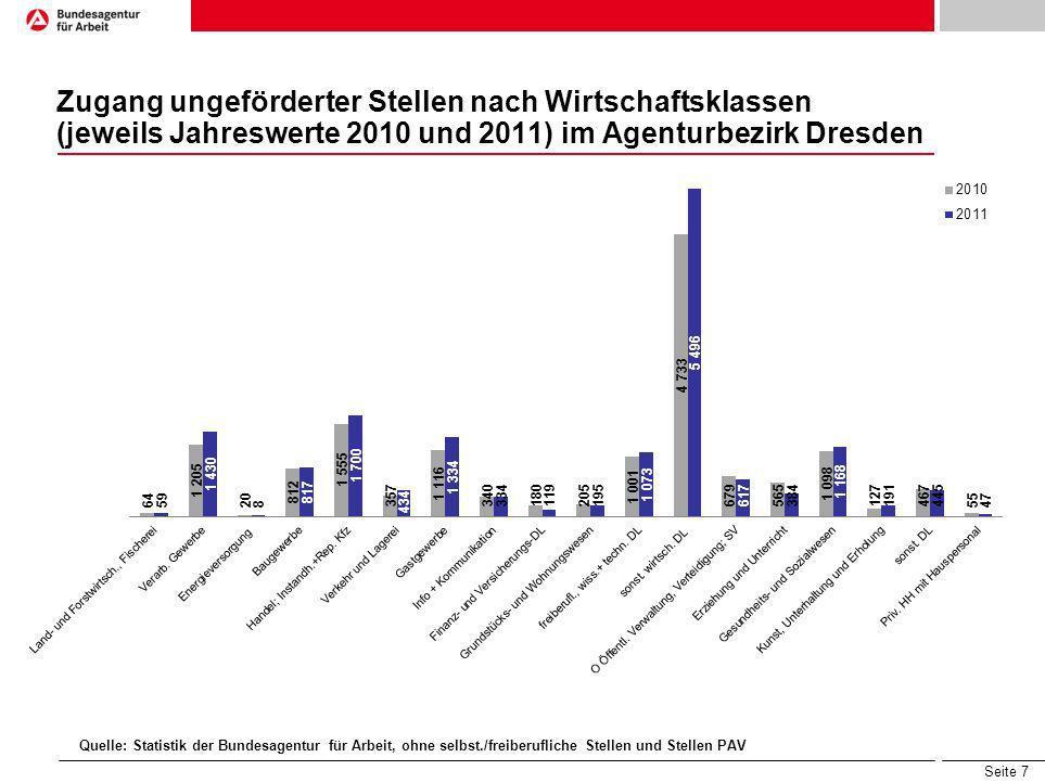 Seite 7 Zugang ungeförderter Stellen nach Wirtschaftsklassen (jeweils Jahreswerte 2010 und 2011) im Agenturbezirk Dresden Quelle: Statistik der Bundes