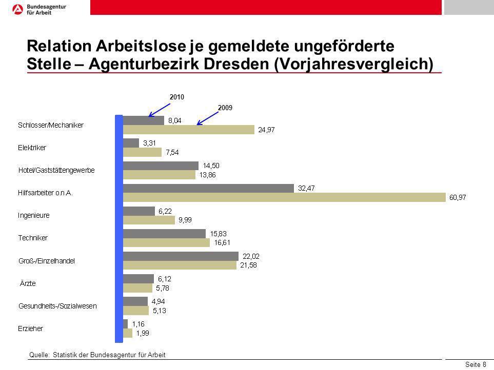 Seite 8 Relation Arbeitslose je gemeldete ungeförderte Stelle – Agenturbezirk Dresden (Vorjahresvergleich) 2010 2009 Quelle: Statistik der Bundesagent